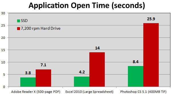 velocidad de disco ssd vs hdd