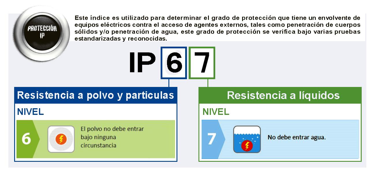 ¿Qué es IP67?